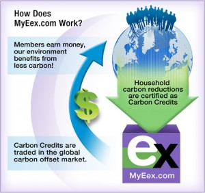 My Emissions Exchange Credits illustration